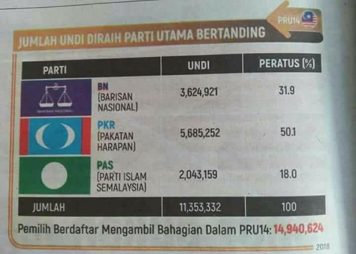 PAS Sekali Lagi Mengajar Malaysia Berpolitik