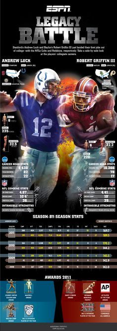 2 in the NFL draft to the Indianapolis Colts and Washington Redskins respectively Now check out Andrew Luck and Robert Griffin III visualized