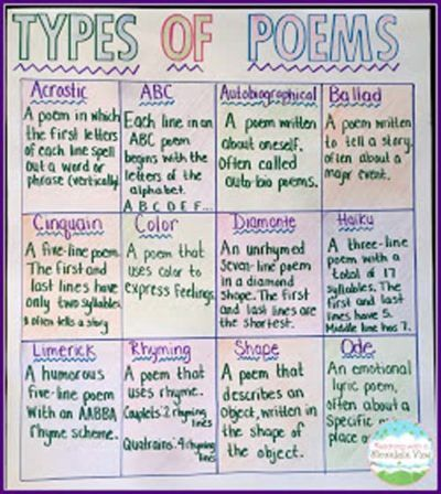 A poetry unit isn t plete without covering the many types of poems While you could just toss these terms up on the whiteboard it s much more visually