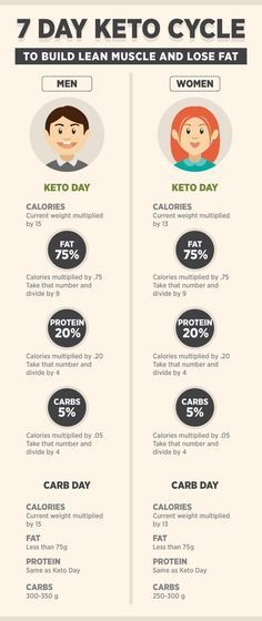 keto cycle t plan for men and women Lchf Banting Keto Foods 7