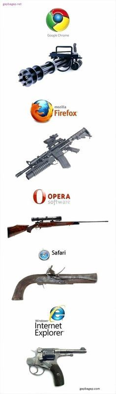 Funny Guns vs Speed Internet Browsers Funny Funny