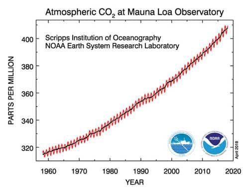 I will break this graph down into five sections For reference here is the accurate data on CO2 in the upper atmosphere known as the Keeling curve